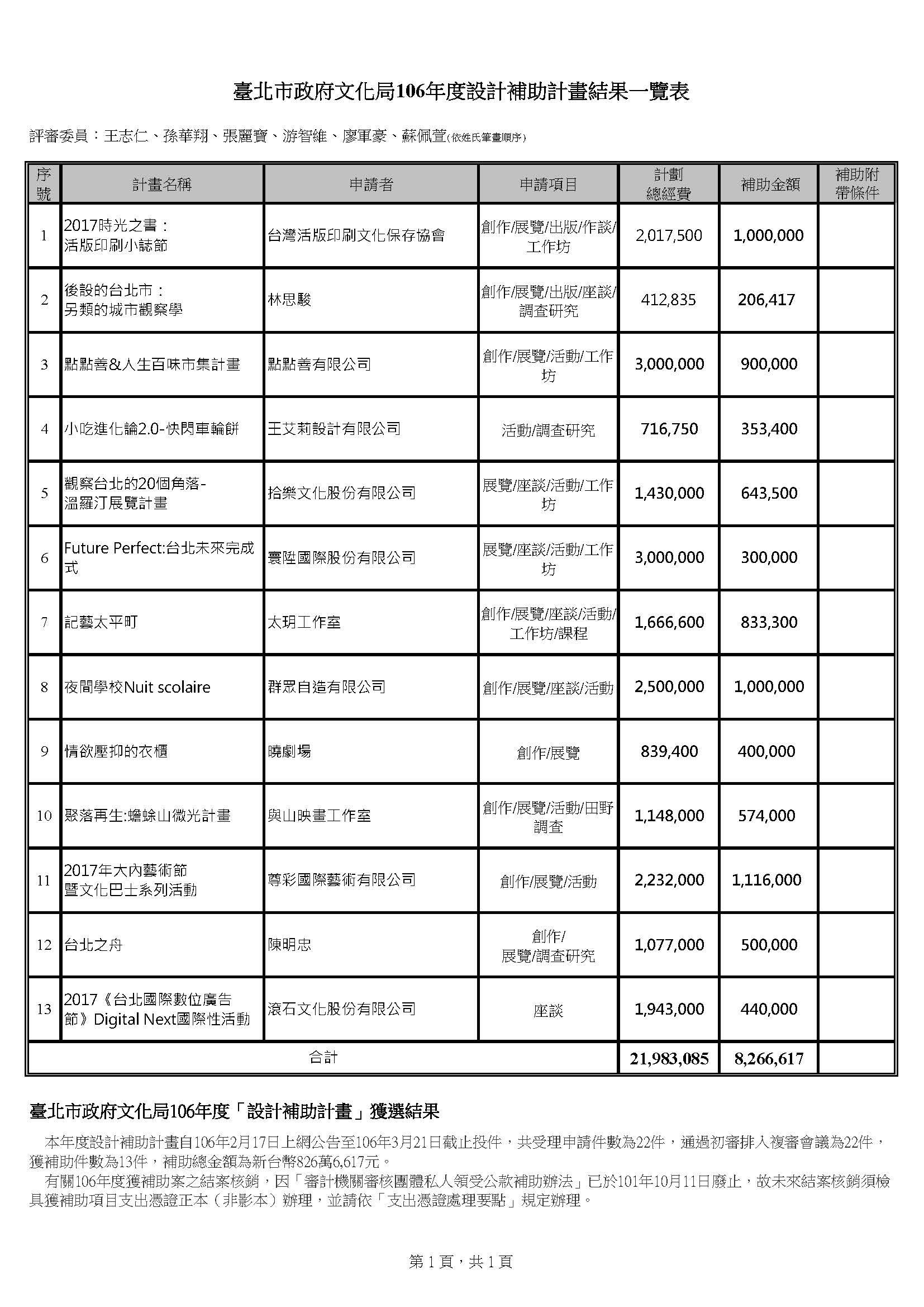 臺北市政府文化局106年度設計補助計畫結果一覽表