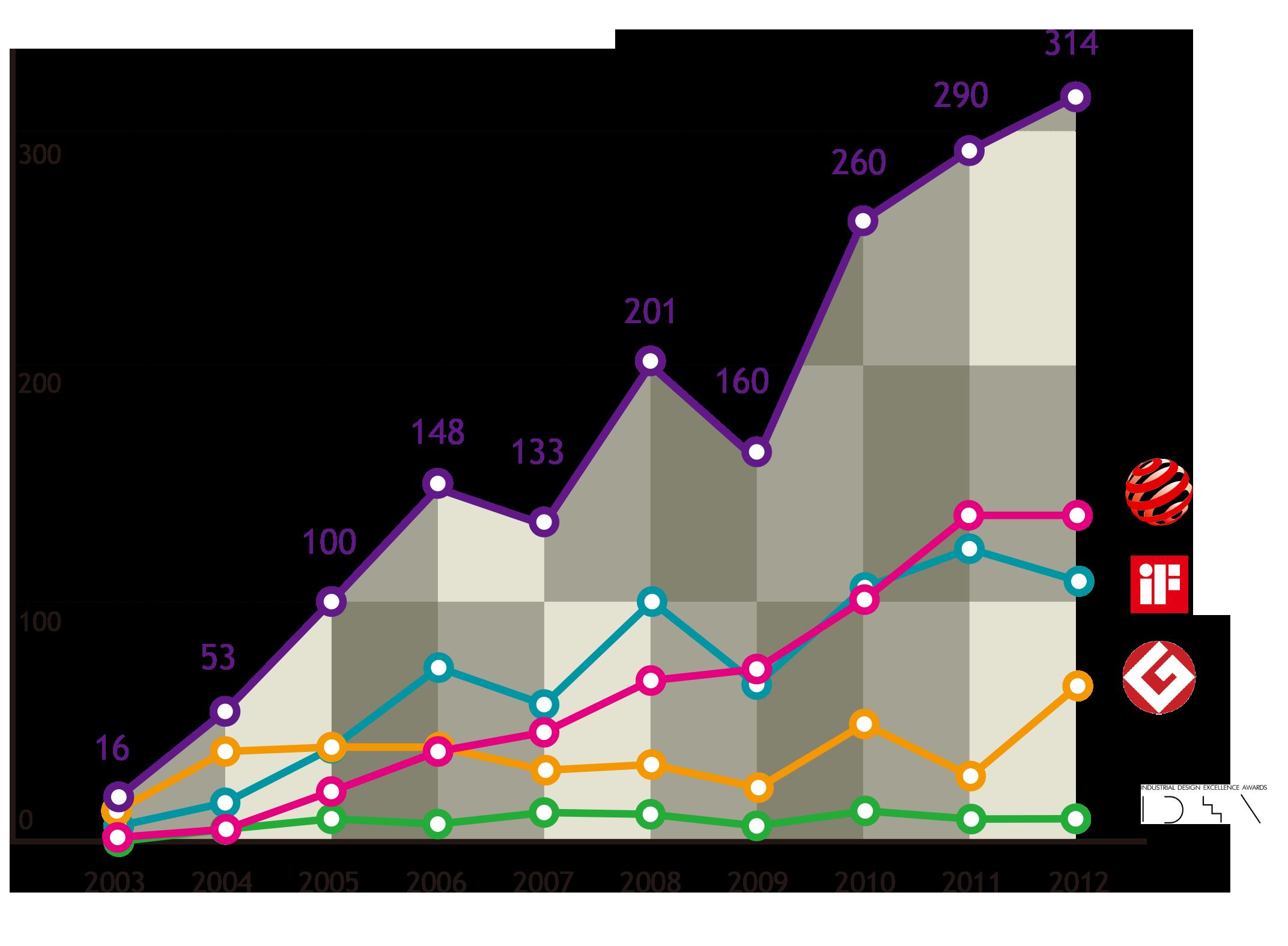 在2003 年時,台灣在iF、Red Dot、G-mark及IDEA四大國際賽事中,累計得獎件數不到20件;到了2012 年,臺灣累計得獎產品高達314 件,作品達1,675 項,其中,首獎就有52 件。