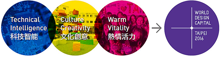 2016臺北世界設計之都 Logo